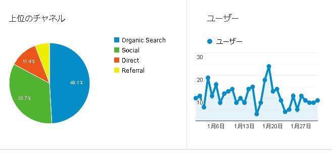 ブログ4ヵ月目の検索数