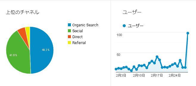 ブログ5カ月目の検索数